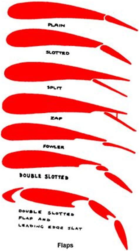 Essay On Wind Turbine Blade Airfoil Design